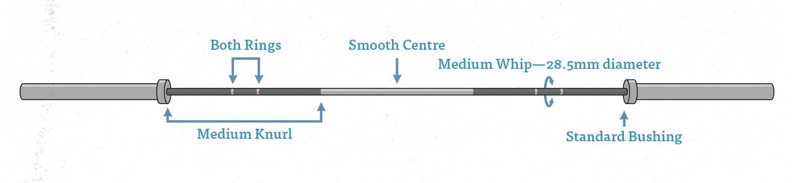 Diagram of a general multipurpose barbell.