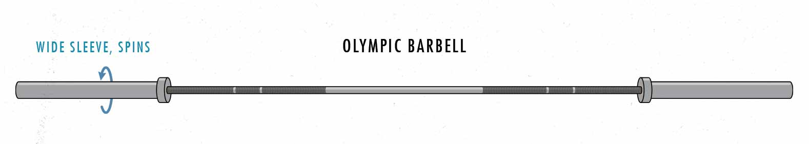 Illustration of an Olympic barbell with 2-inch revolving sleeves.