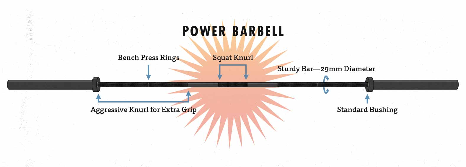 Diagram of a strength training power bar barbell.