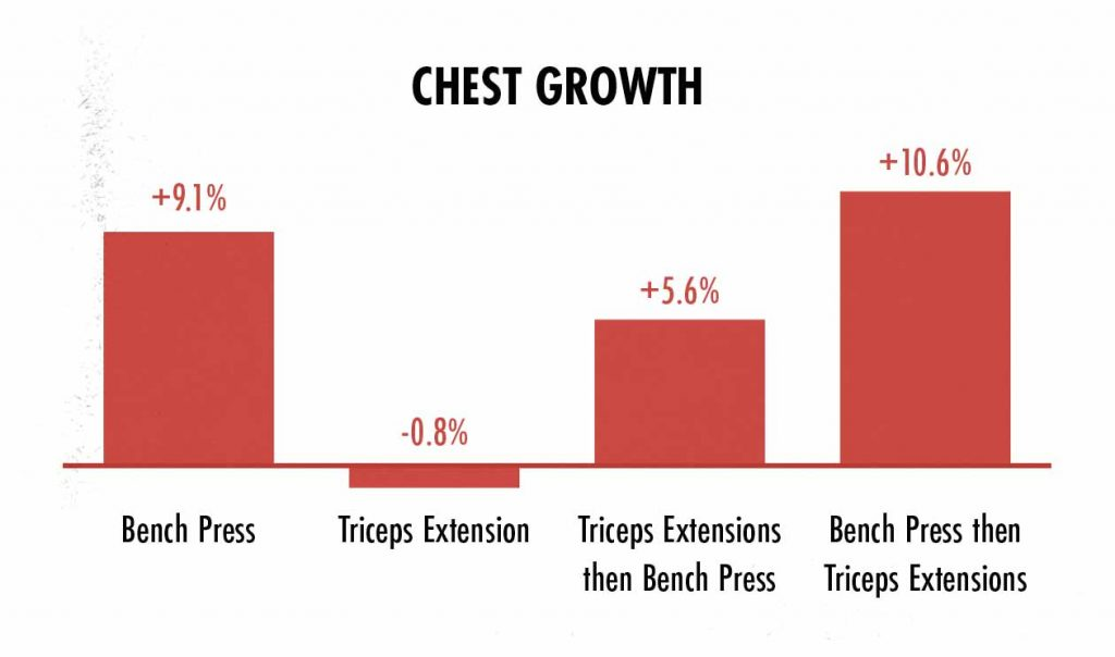Graph showing chest growth from the bench press.