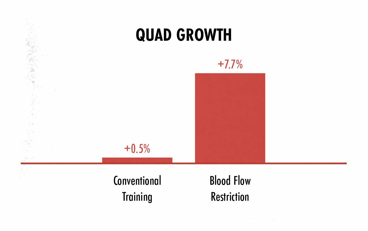 Bar graph showing improved muscle growth with blood flow restriction training