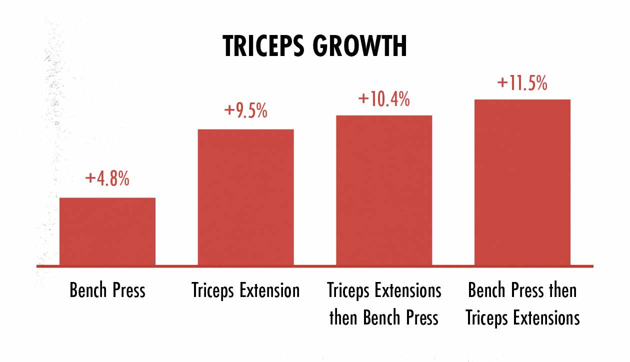 Graph showing triceps growth from doing the bench press and triceps extensions.