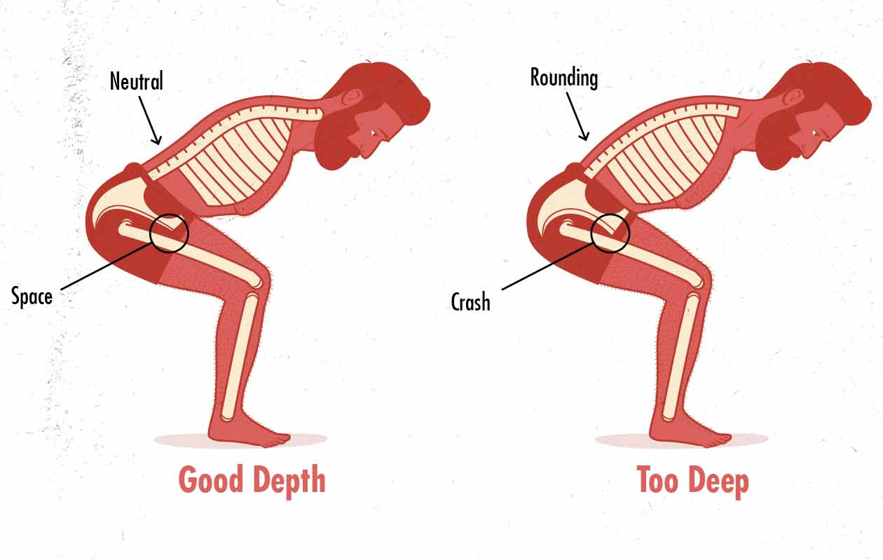 Illustration of back rounding caused by deadlifting too deep.