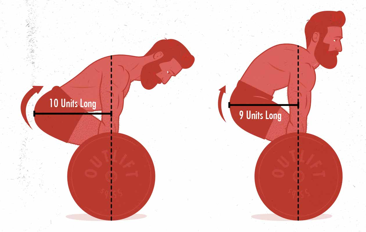 Illustration showing why people round their backs when deadlifting heavy weights.