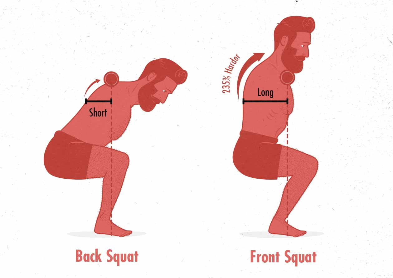 Diagram of the front squat versus back squat for upper back growth.