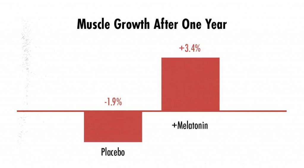 Graph showing that supplementing with melatonin increases muscle growth.