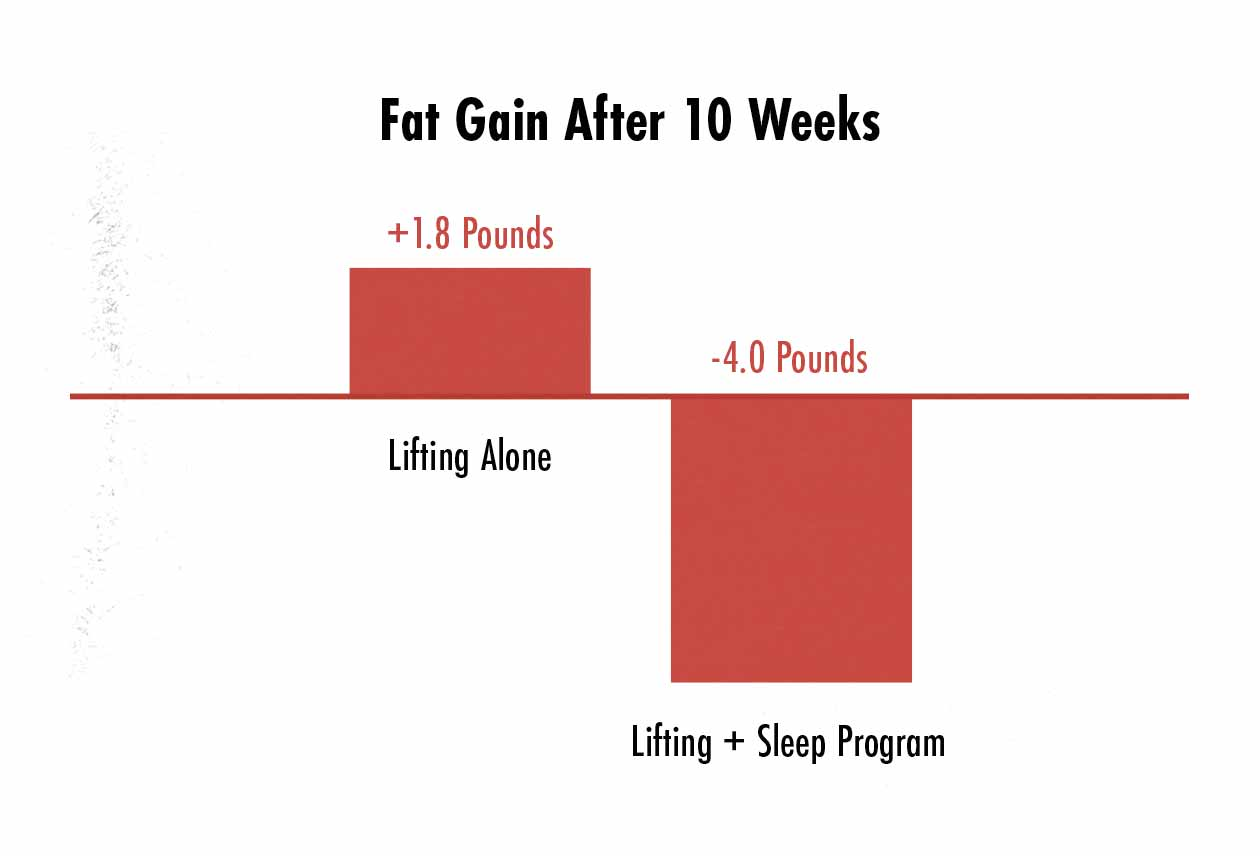 Graph showing fat loss from improving sleep.
