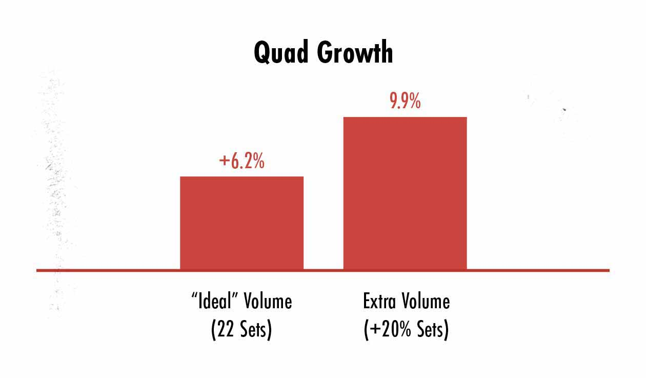 Graph showing that the ideal training volume for building muscle depends on what you've already adapted to.