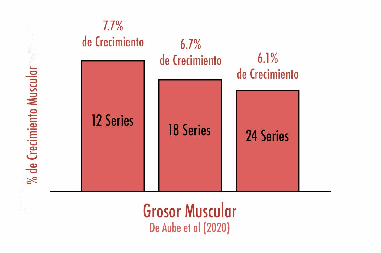 Una gráfica mostrando el volumen de entrenamiento por grupo muscular ideal