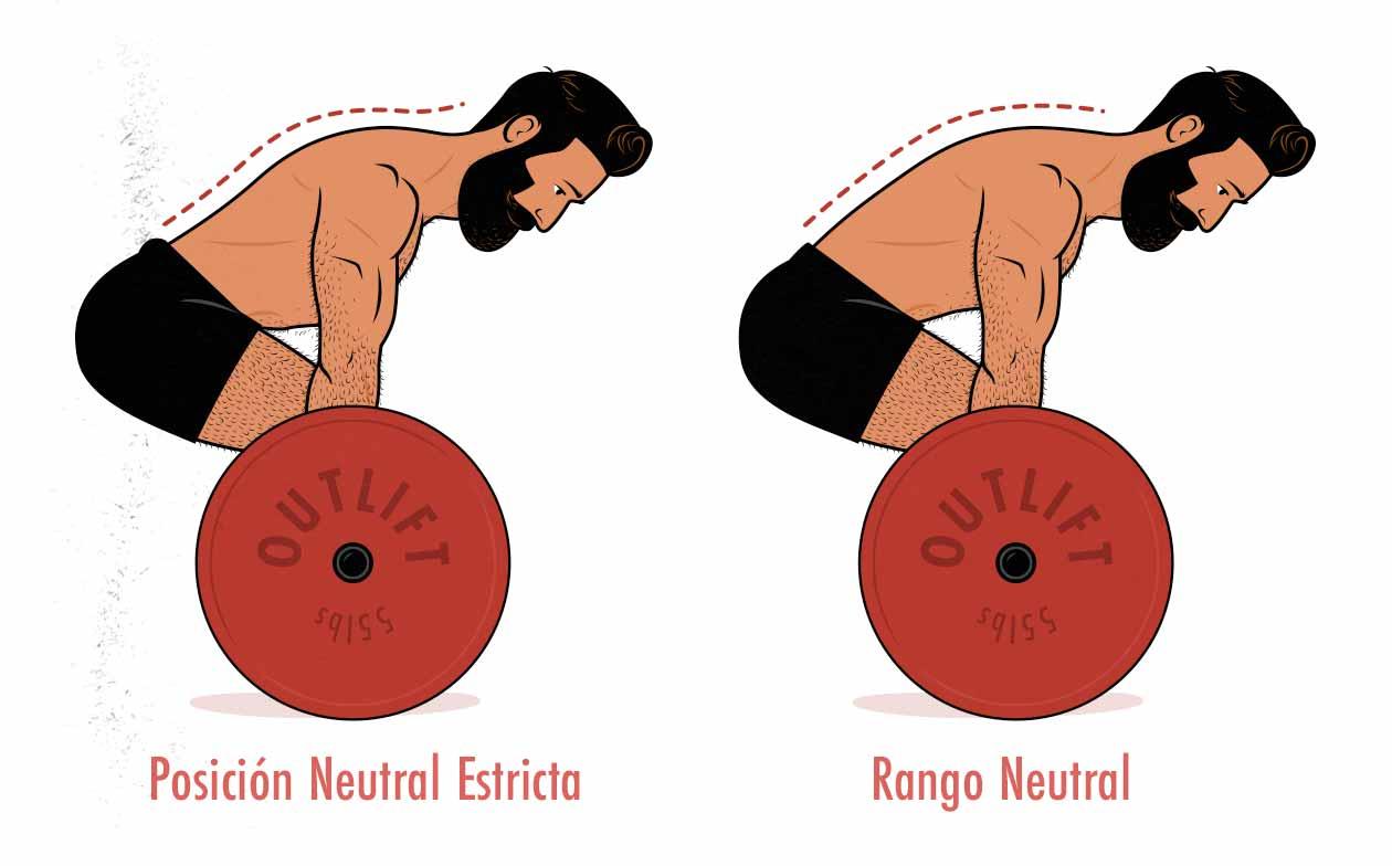 Ilustración de la posición de la columna al realizar un peso muerto (posición neutral v.s. rango neutral)