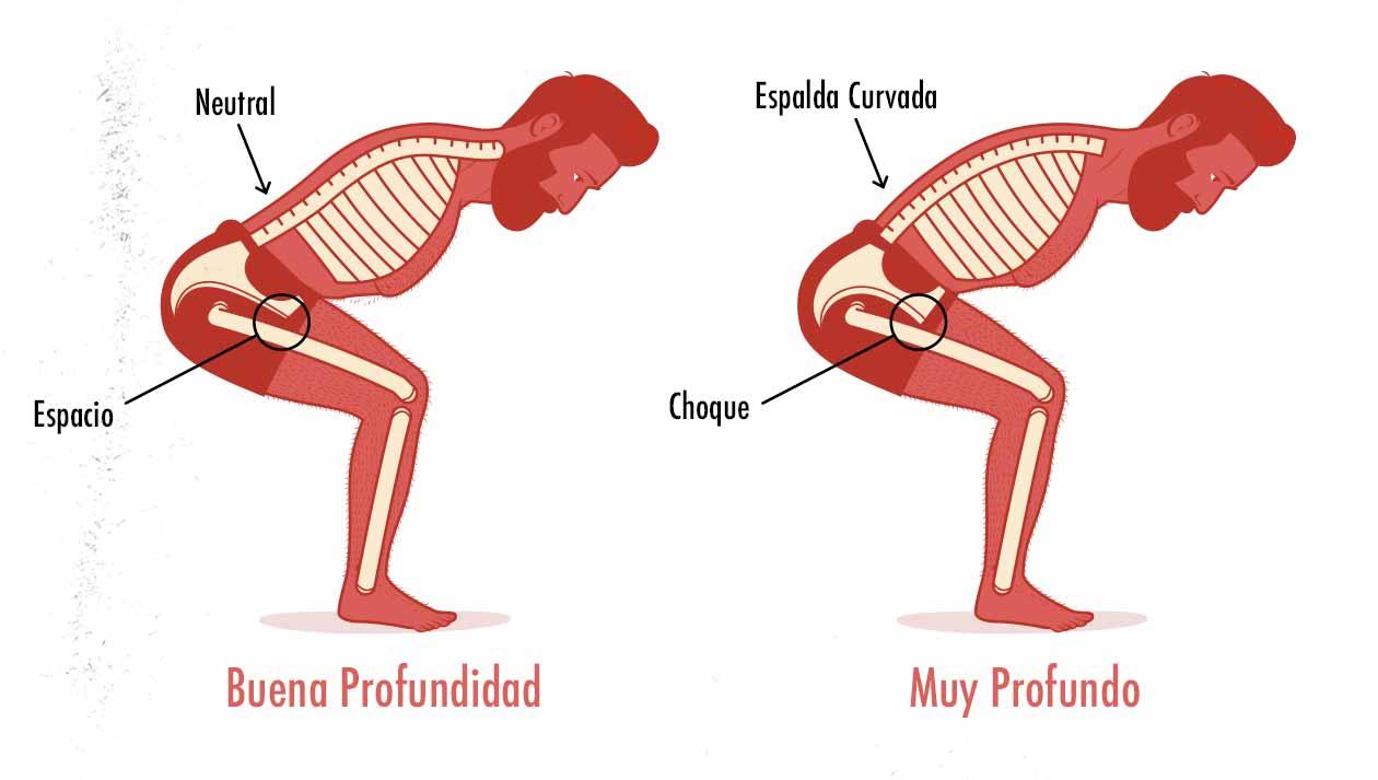 Ilustración de la espalda curvándose al realizar un peso muerto muy profundo.