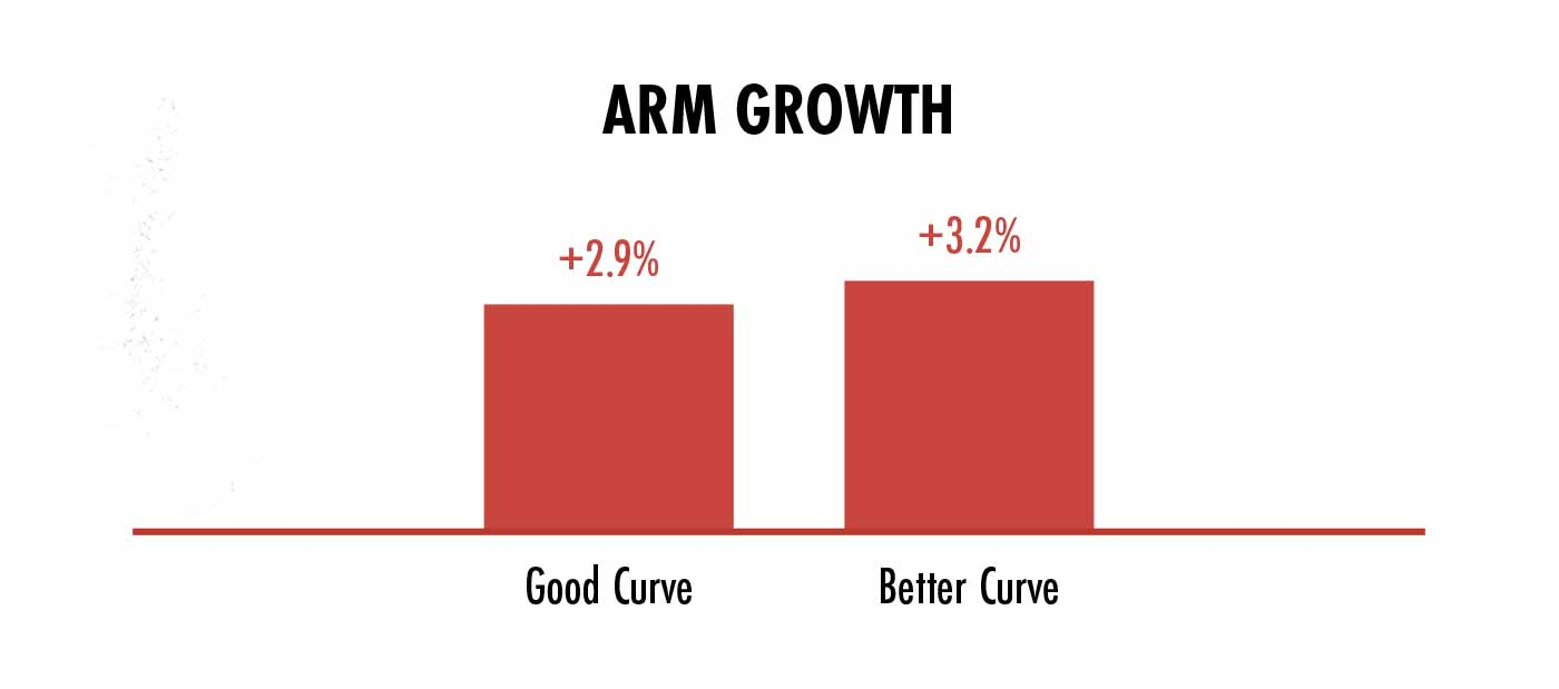 Graph showing arm growth when using machines with different strength curves.