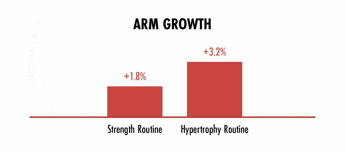 Graph showing differences in muscle growth between strength and hypertrophy training.