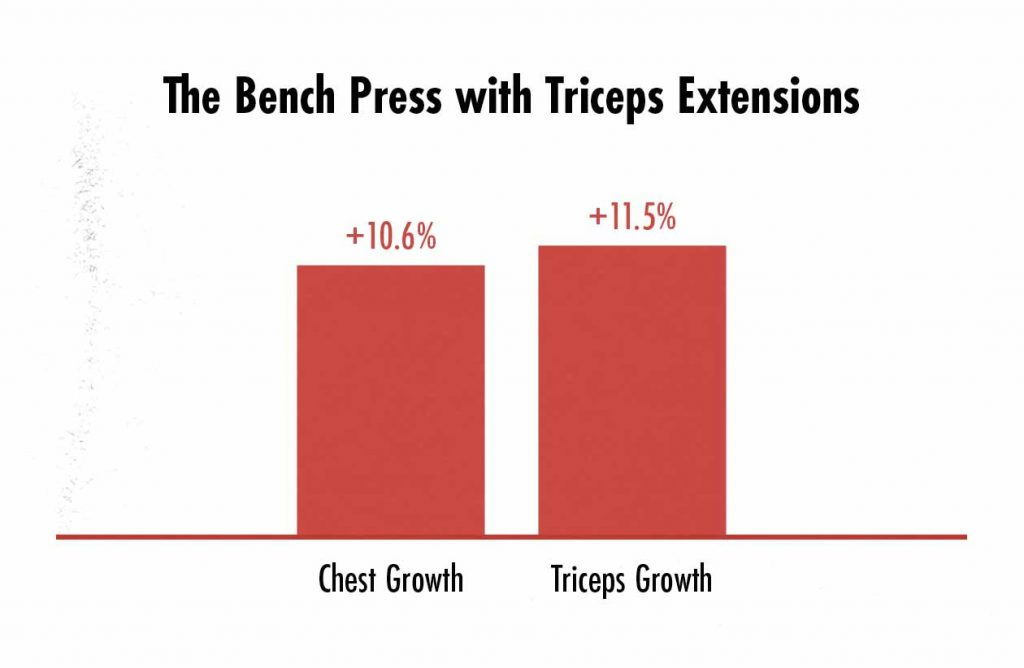 Graph showing differences in chest and triceps growth when doing the bench press and triceps extensions.