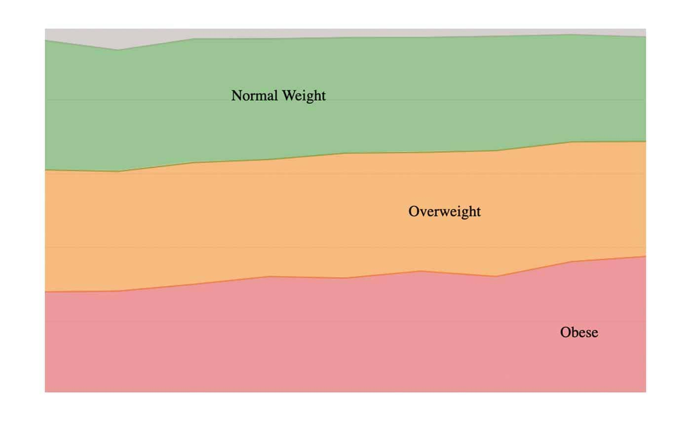 Graph showing the prevalence of underweight vs overweight body weights in the American population according to the American Heart Association.