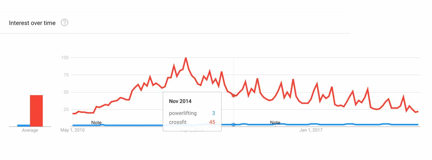 Graph showing that CrossFit is much more popular than powerlifting.