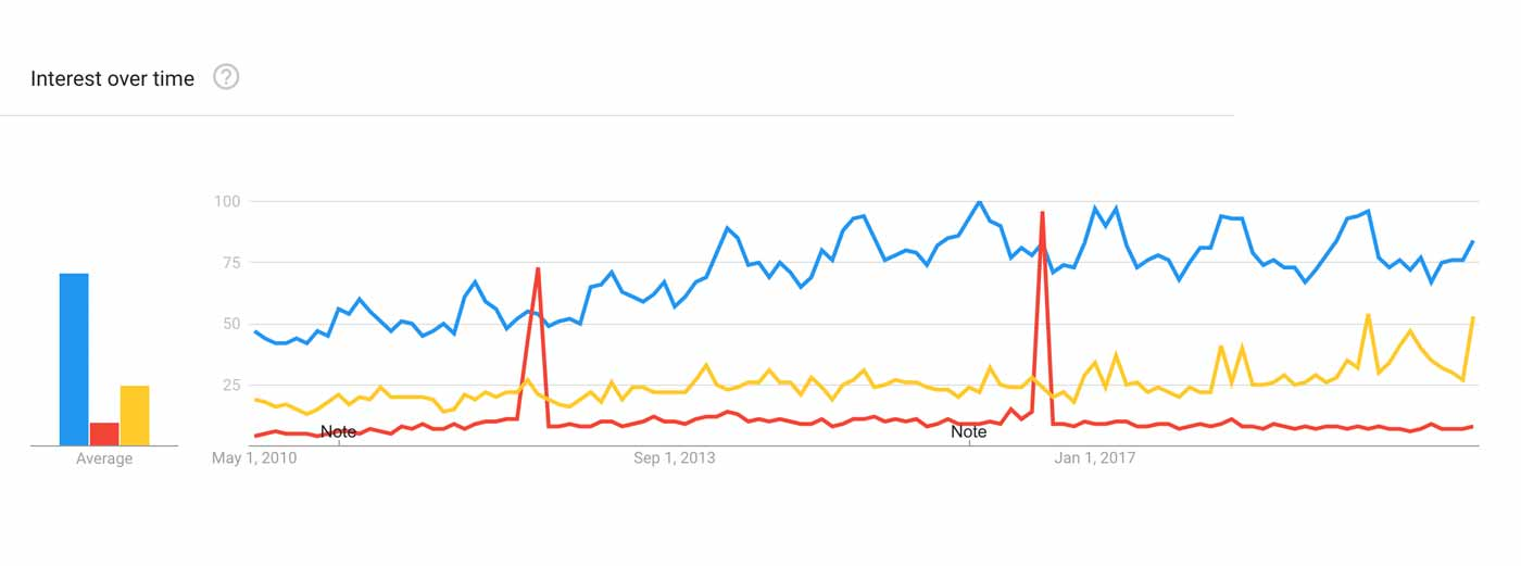 Graph showing that powerlifting is far more popular than Olympic weightlifting and strongman.