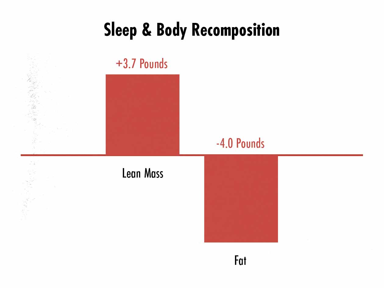Graph showing simultaneous muscle growth and fat loss with sleep optimization.