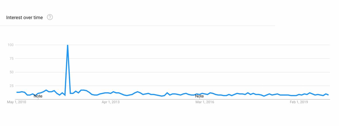 Graph showing the popularity of the push-up with a strange trendiness in the middle.