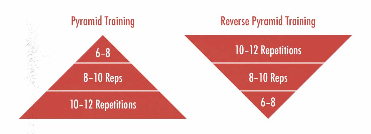 Diagram showing the differences between pyramid and reverse pyramid training.