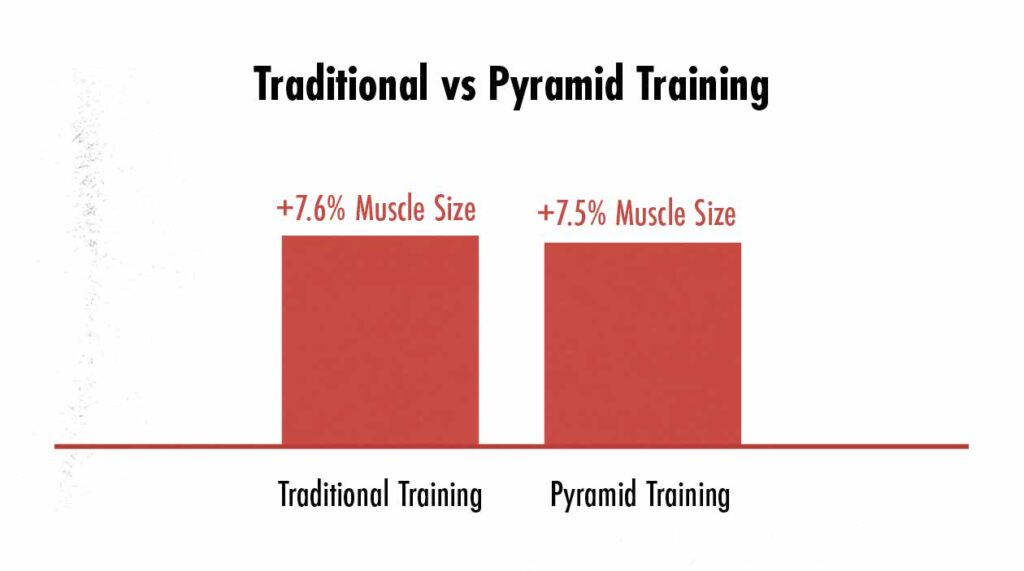 Graph showing differences in muscle hypertrophy between reverse pyramid and traditional hypertrophy training.
