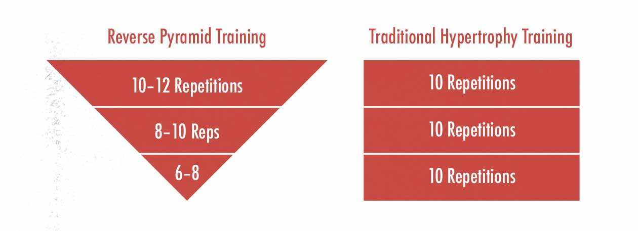 Diagram showing the differences between reverse pyramid training and traditional hypertrophy training.