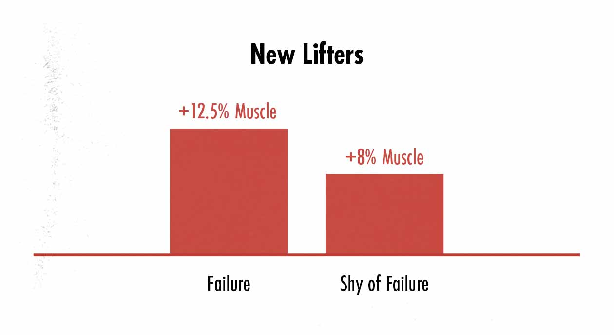 Graph showing that beginner lifters build more muscle if they take their sets to muscle failure.