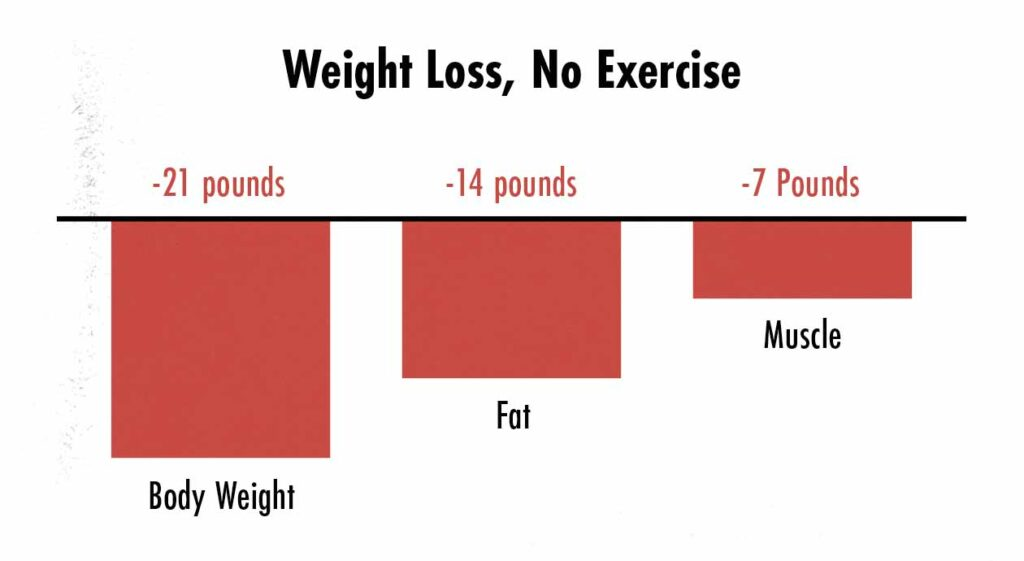Graph showing what happens when you lose weight without doing any exercise.