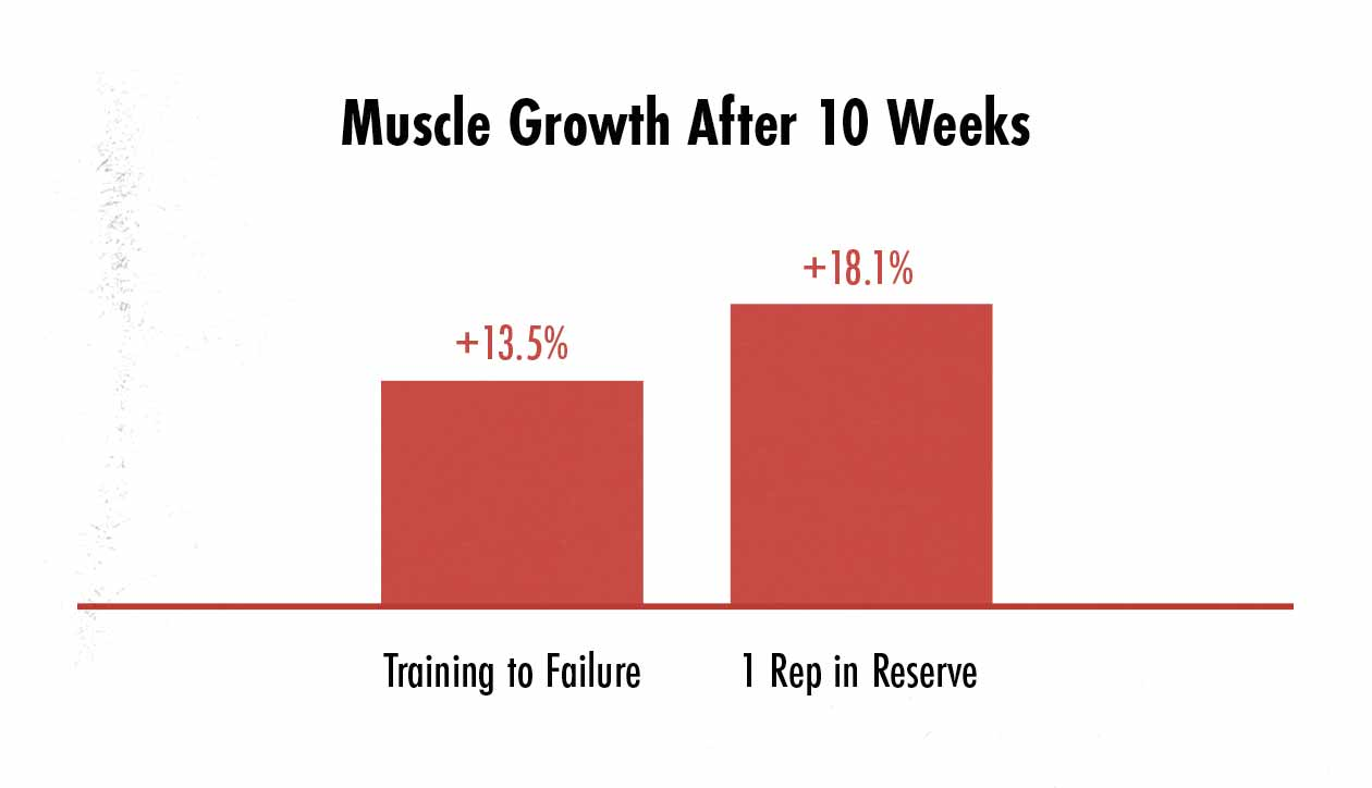 Graph showing the effects of lifting to failure or stopping just shy of failure on muscle growth and hypertrophy.