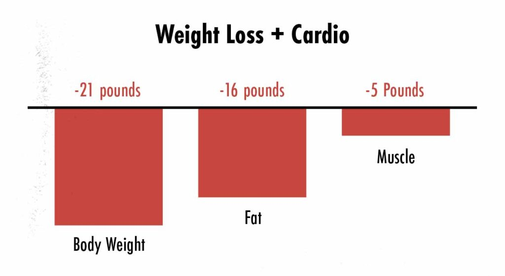 Graph showing what happens when people combine a fat-loss diet with cardio.