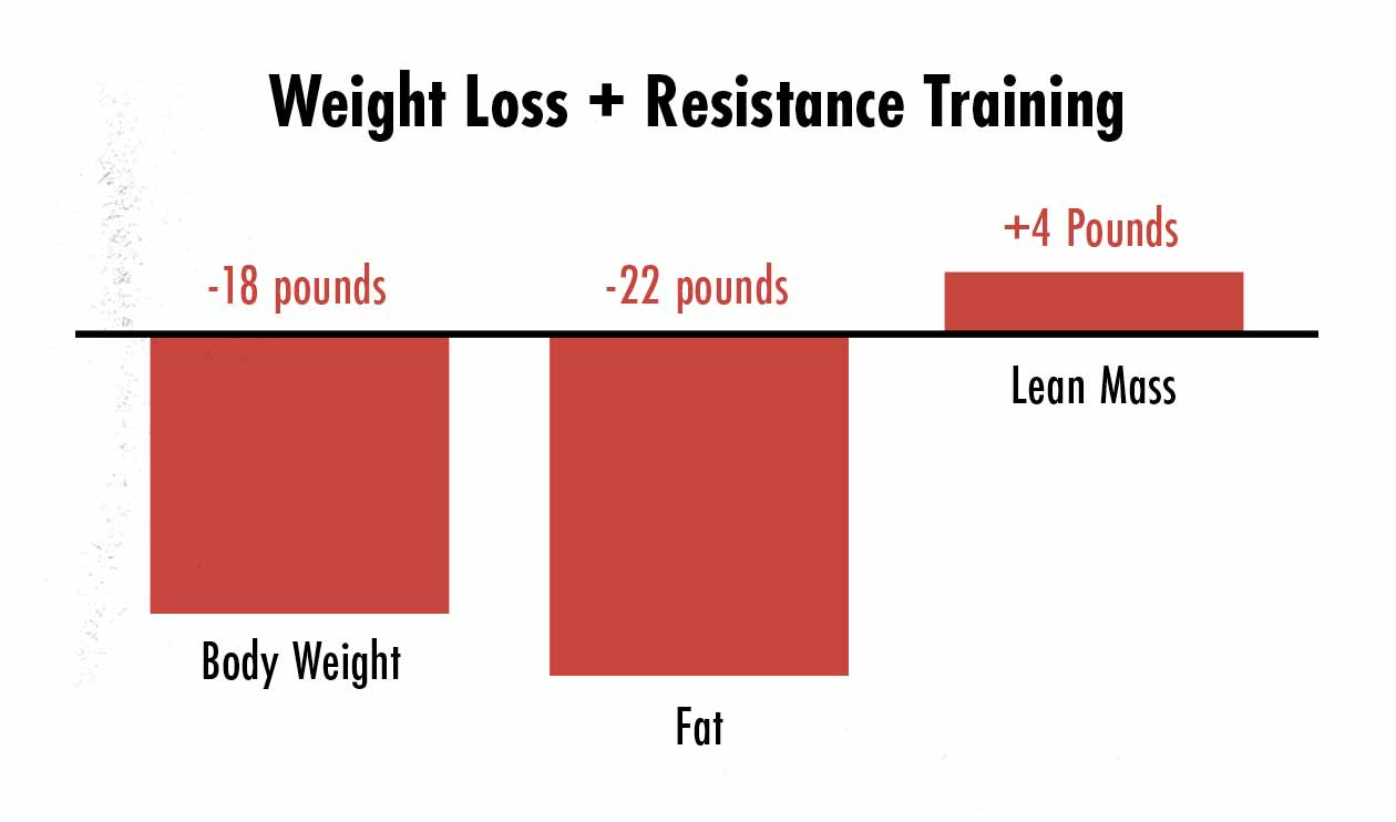 Graph showing that weight training and diet can yield body recomposition.