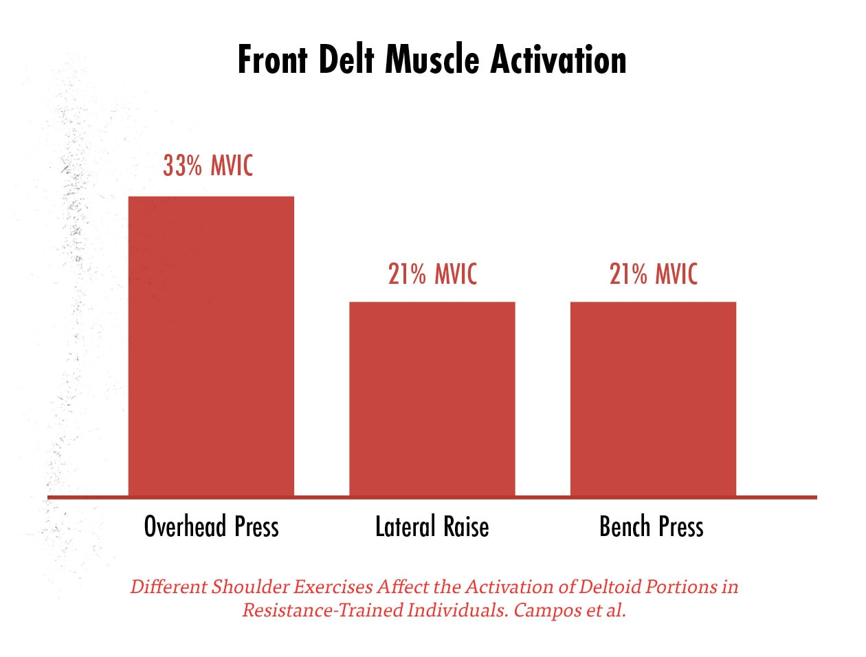 EMG graph showing muscle activation in the front delts from various shoulder exercises, with the overhead press being the best.