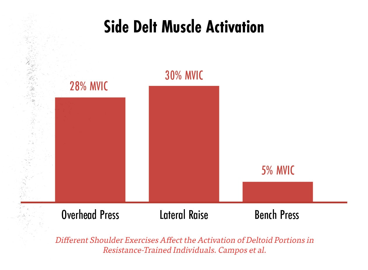 Graph showing side delt muscle activation in various exercises as measured by EMG.