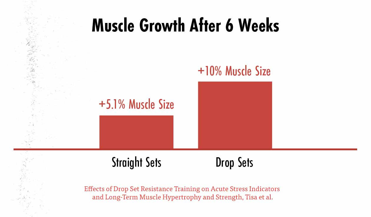 Graph showing that in this study, participants gained more muscle from doing drop sets, but the results weren't statistically significant.
