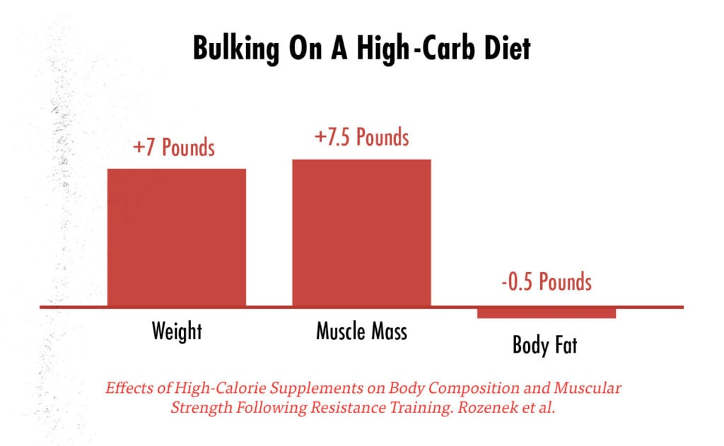 Graph showing simultaneous fat loss and muscle growth while bulking.