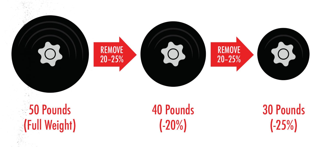 Diagram showing how much weight to remove when doing drop sets.