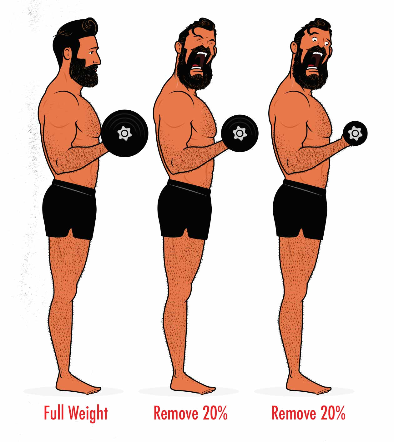 Illustration of a man showing how to do drop sets.