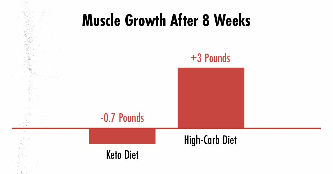 Graph showing how muscle growth compares between a keto diet and a high-carb diet.