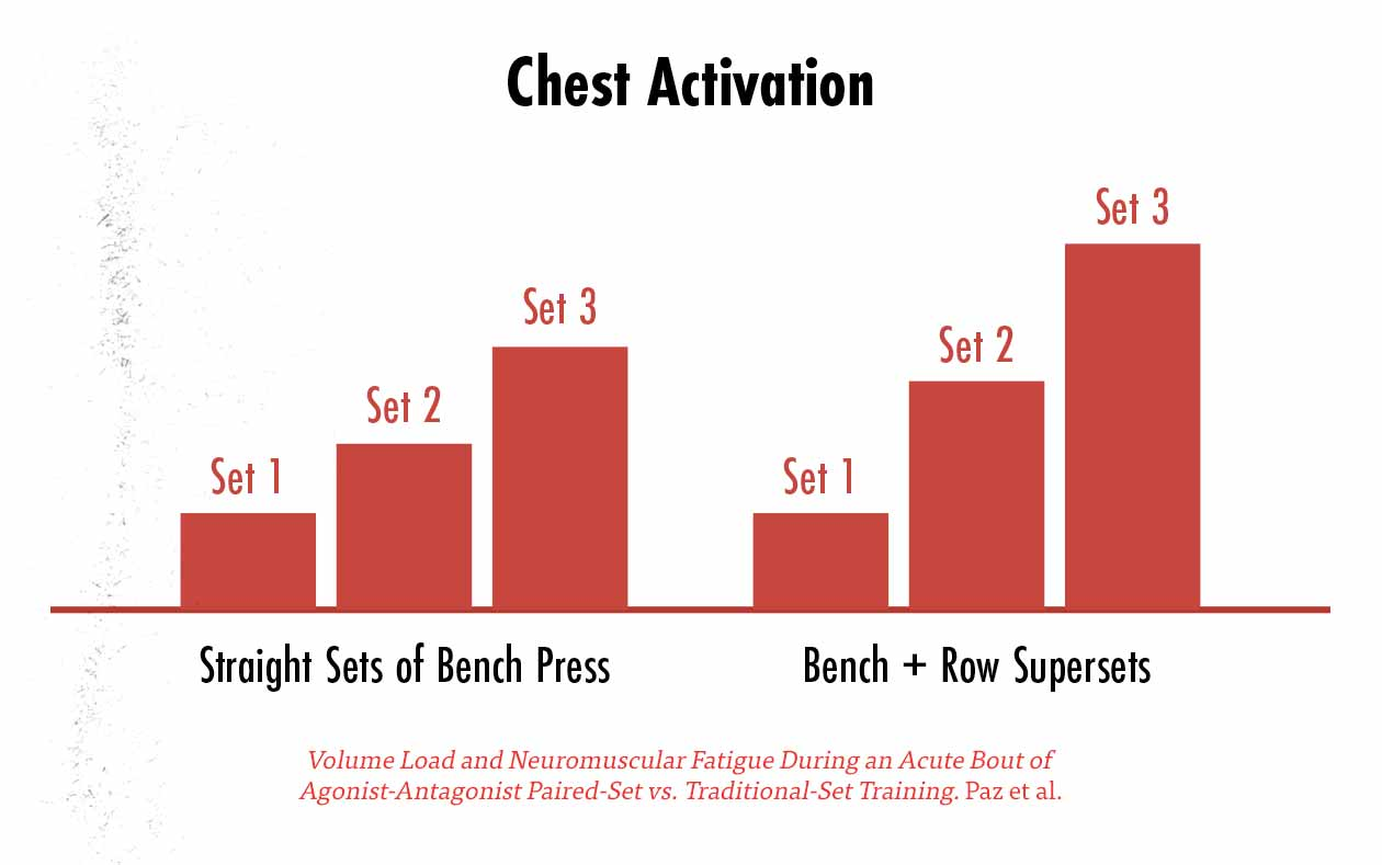 Graph showing that by supersetting the bench press and the barbell row, we can improve muscle activation in our chests, possibly stimulating slightly more muscle growth in our chests.