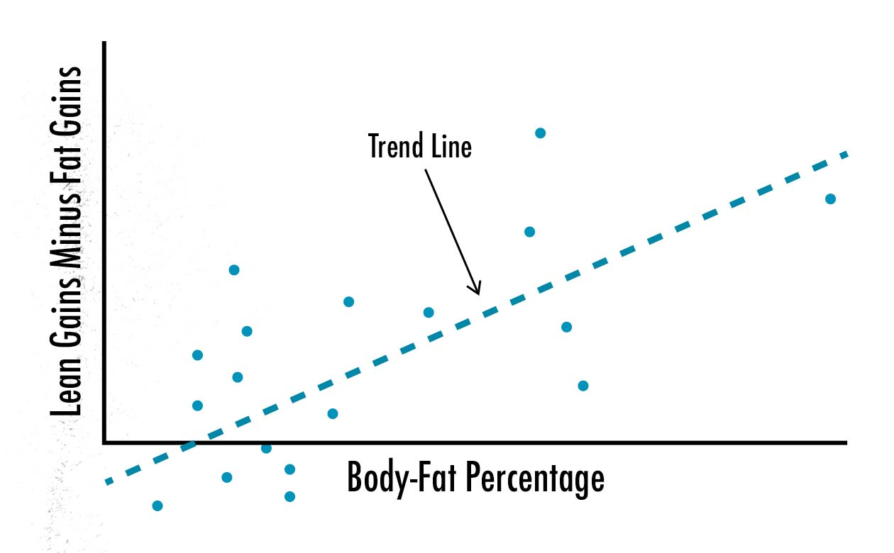 Graph showing that as our body-fat percentage gets higher, we tend to make leaner gains.