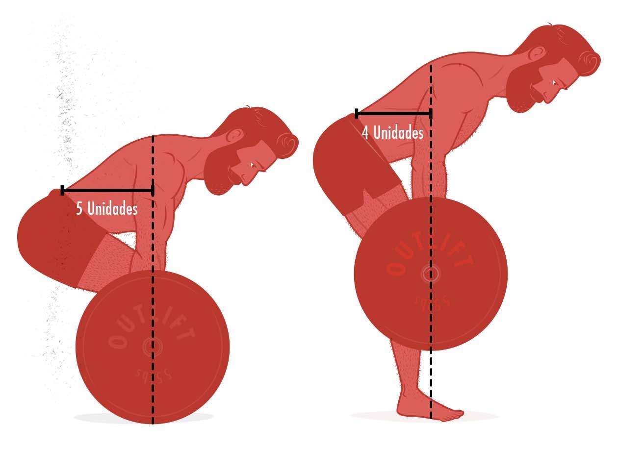 Ilustración de la diferencia en el brazo de momento del peso muerto convencional y del peso muerto rumano.
