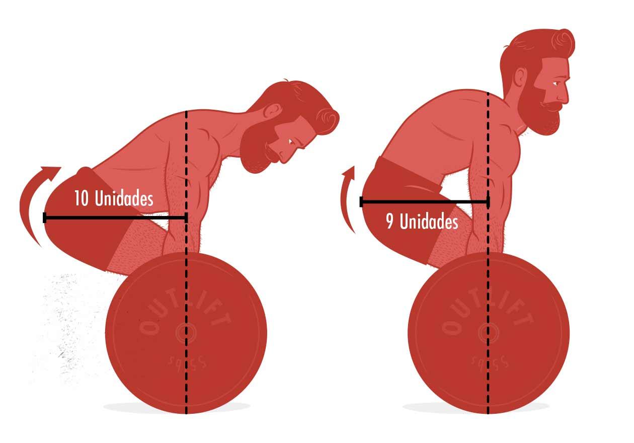 Ilustración del efecto que doblar la espalda tiene sobre la ejecución del peso muerto.