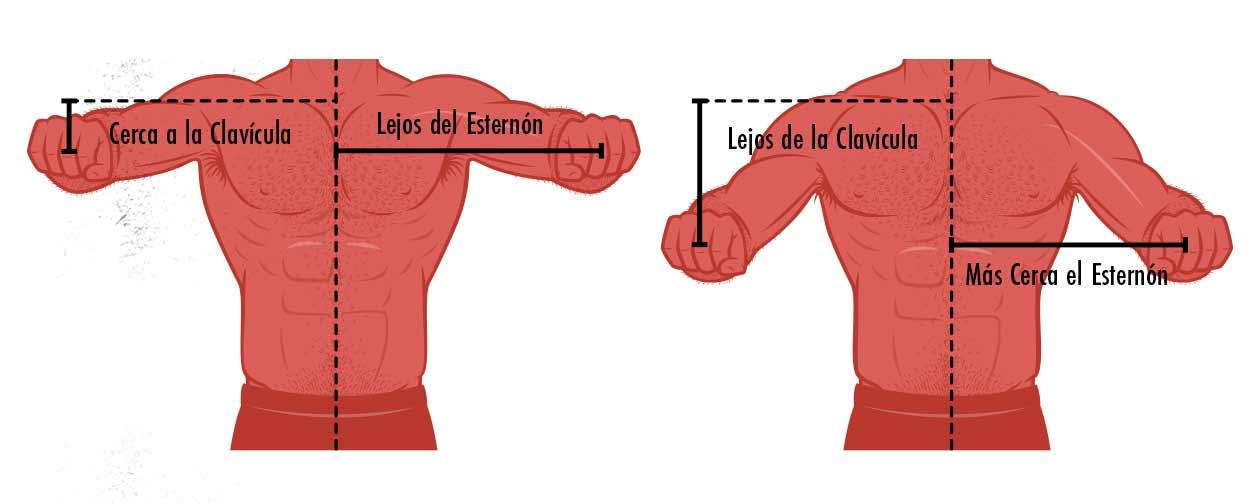 Diagrama de los brazos de momento en un press de banca con agarre cerrado y con agarre abierto.
