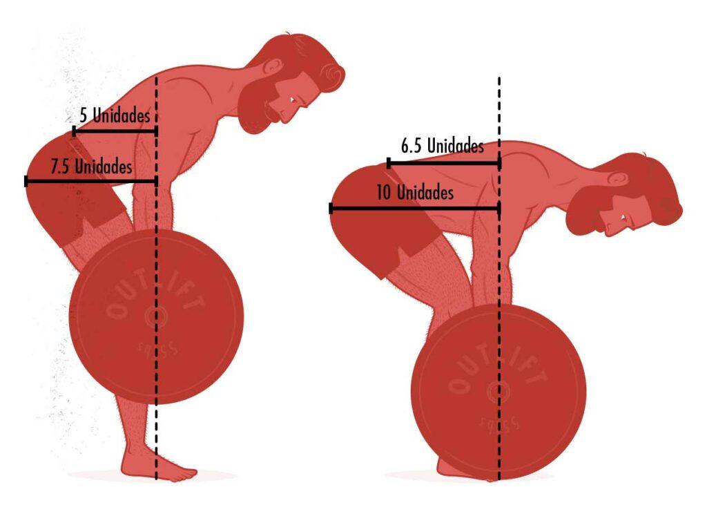 Ilustración de la demanda a la cadera y a la columna en un remo con barra.