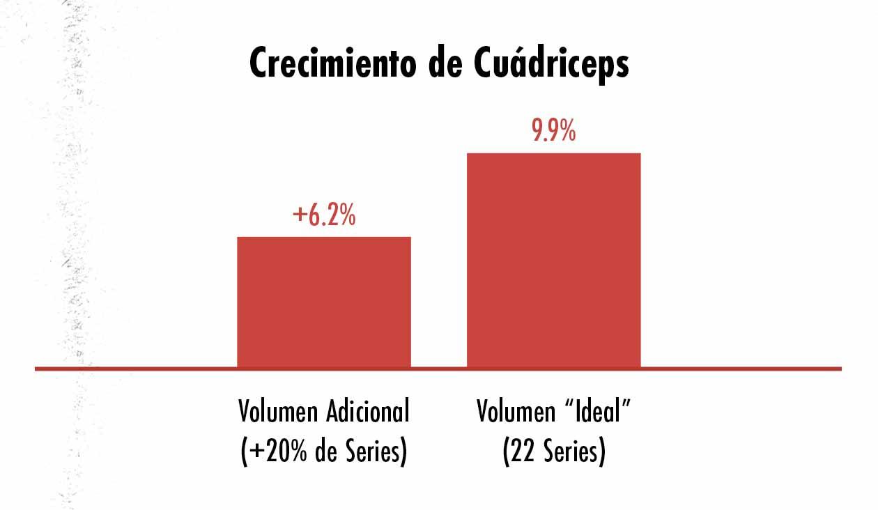 Ilustración del crecimiento de cuádriceps al entrenar con diferentes volúmenes de entrenamiento.