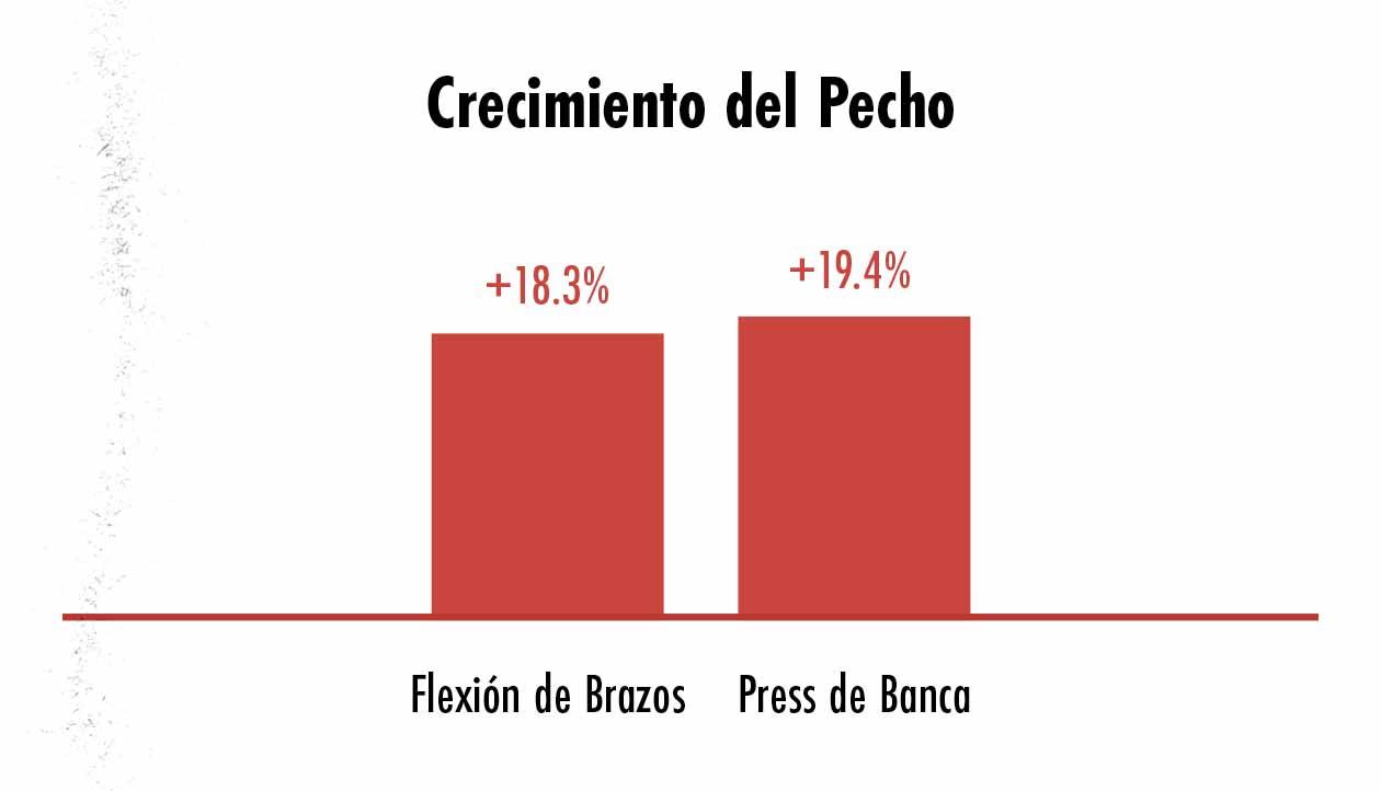 Gráfico de barras comparando el crecimiento del pecho causado por el press de banca y las flexiones de brazos.