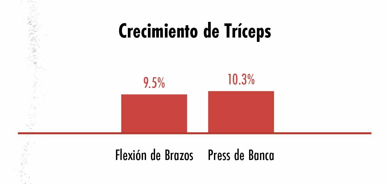 Gráfico de barras comparando el crecimiento de los triceps causado por el press de banca y las flexiones de brazos.