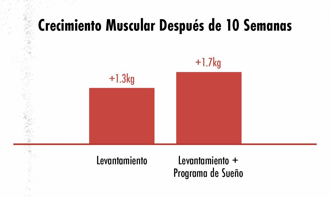Ilustración del efecto de optimizar el sueño para el crecimiento muscular.