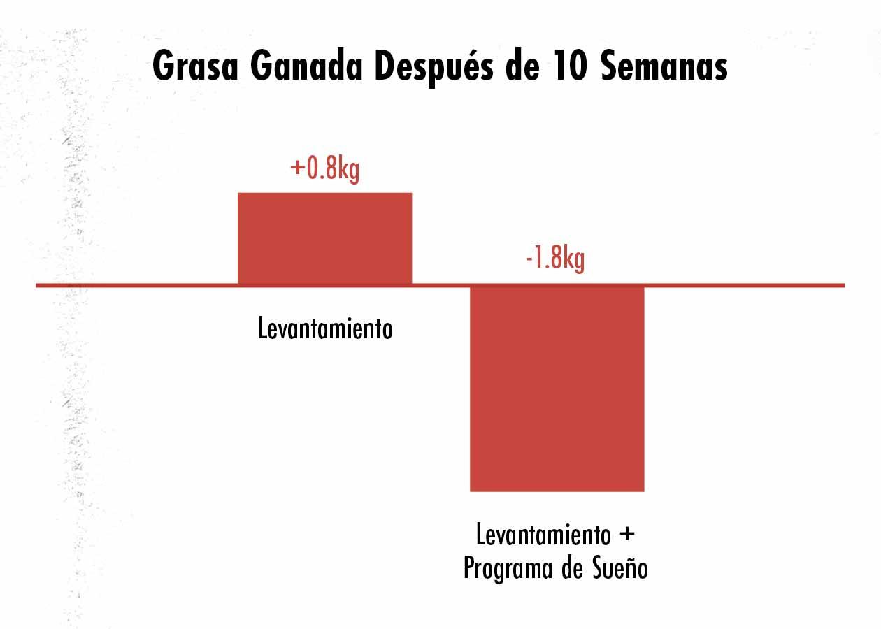 Ilustración del efecto de optimizar el sueño en la ganancia de grasa.