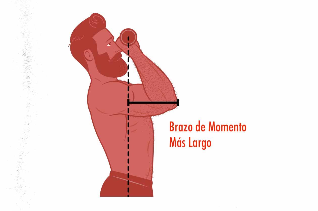 Ilustración del punto de mayor dificultad del pres de hombro.